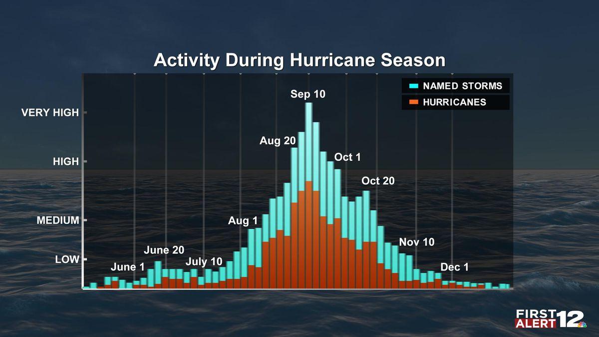 Peak of hurricane season upon us