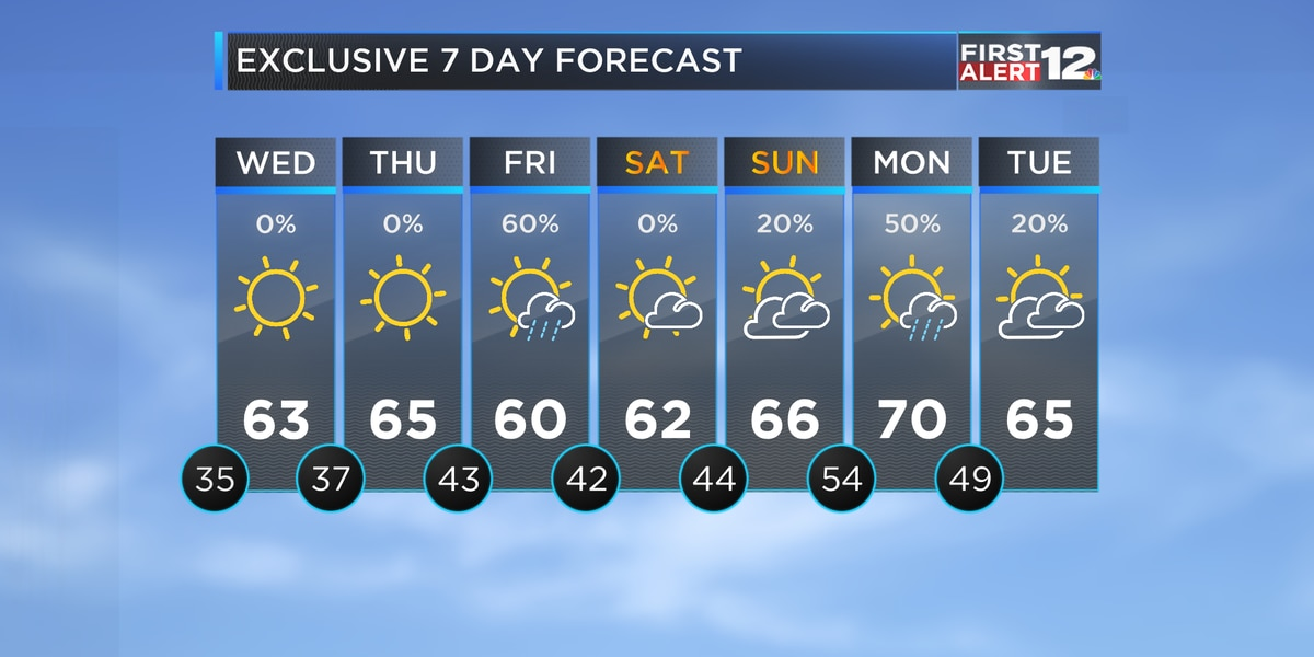Cool, dry weather until Friday