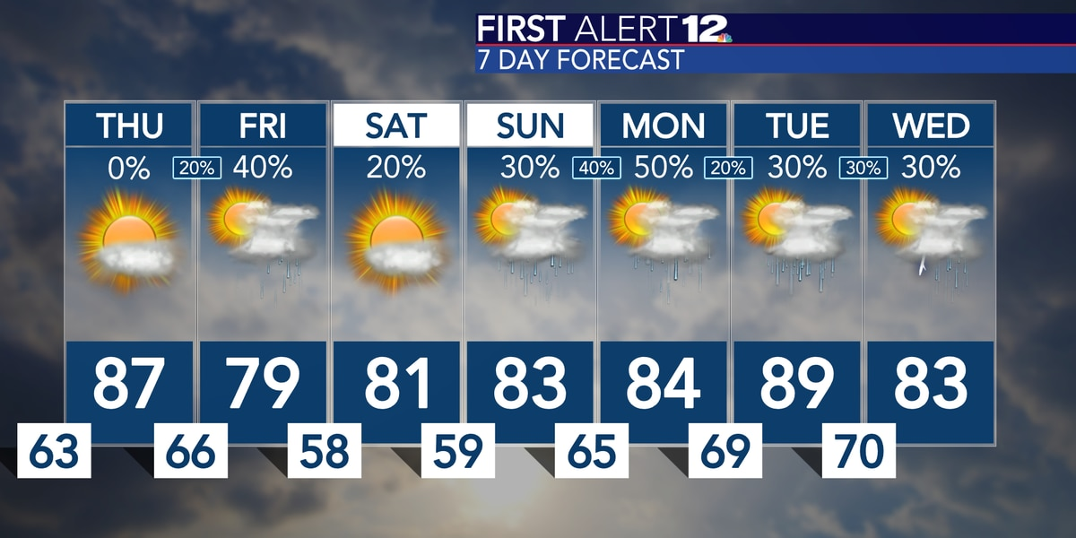 Unseasonably warm weather continues
