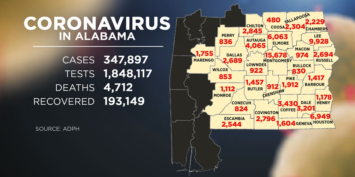 Alabama has reported 95K new COVID-19 cases in December