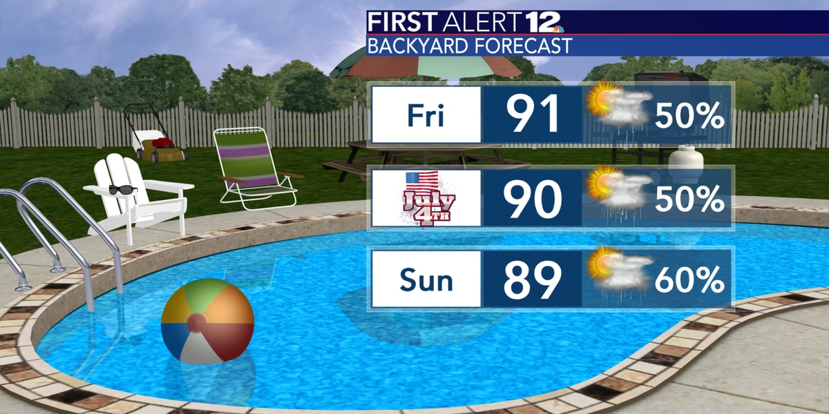 More scattered showers, storms and heat now through the holiday weekend