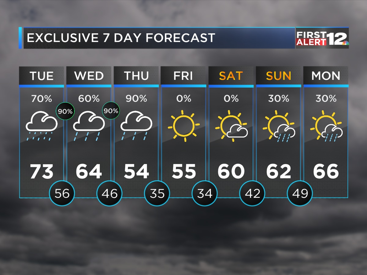 First Alert: Rainy days ahead for Alabama