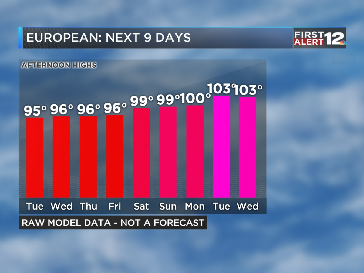 Brutal heat ahead for Alabama