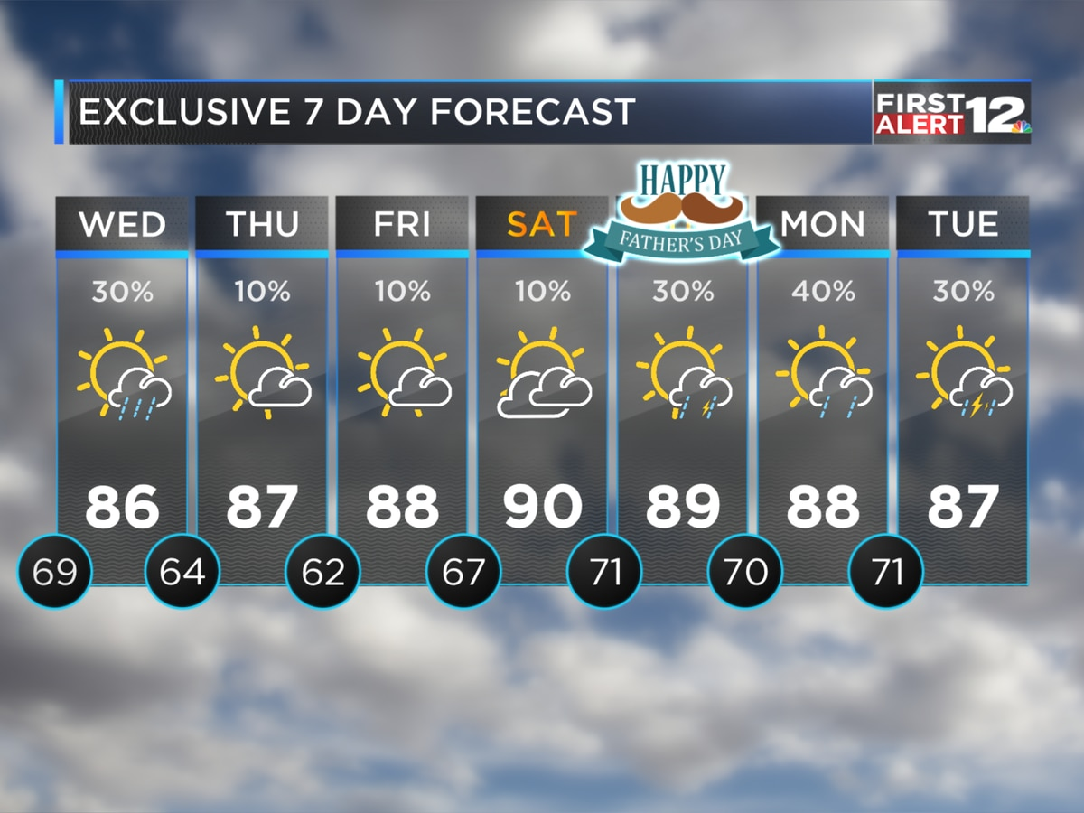 A few scattered showers/storms Wednesday
