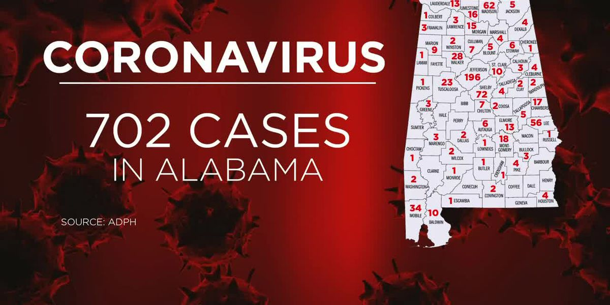 Alabama surpasses 700 confirmed coronavirus cases