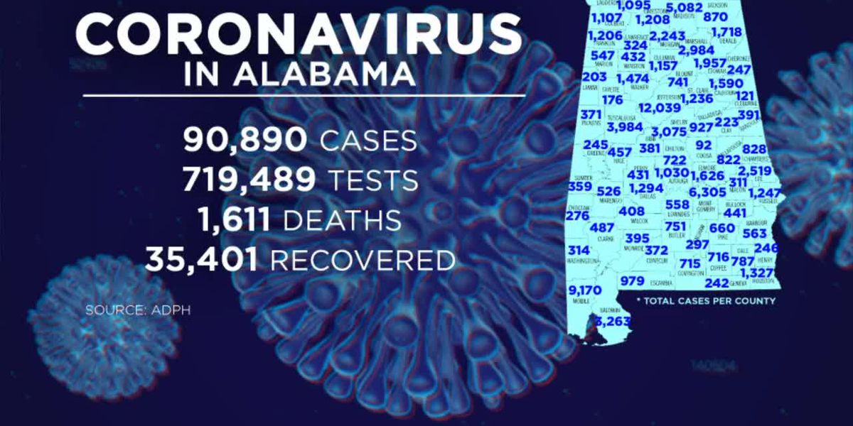 Alabama sees decline in daily average of new COVID-19 cases