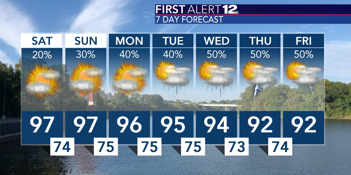 Scattered downpours likely for some this weekend