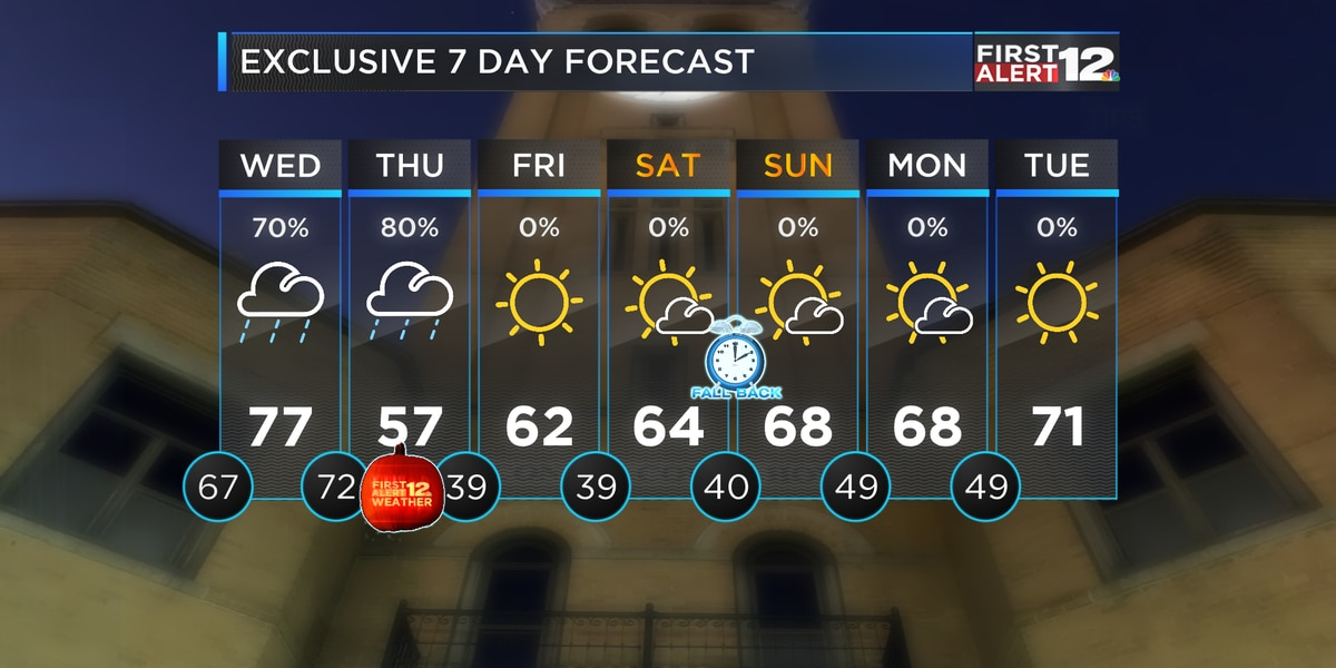 Wet pattern continues through Thursday
