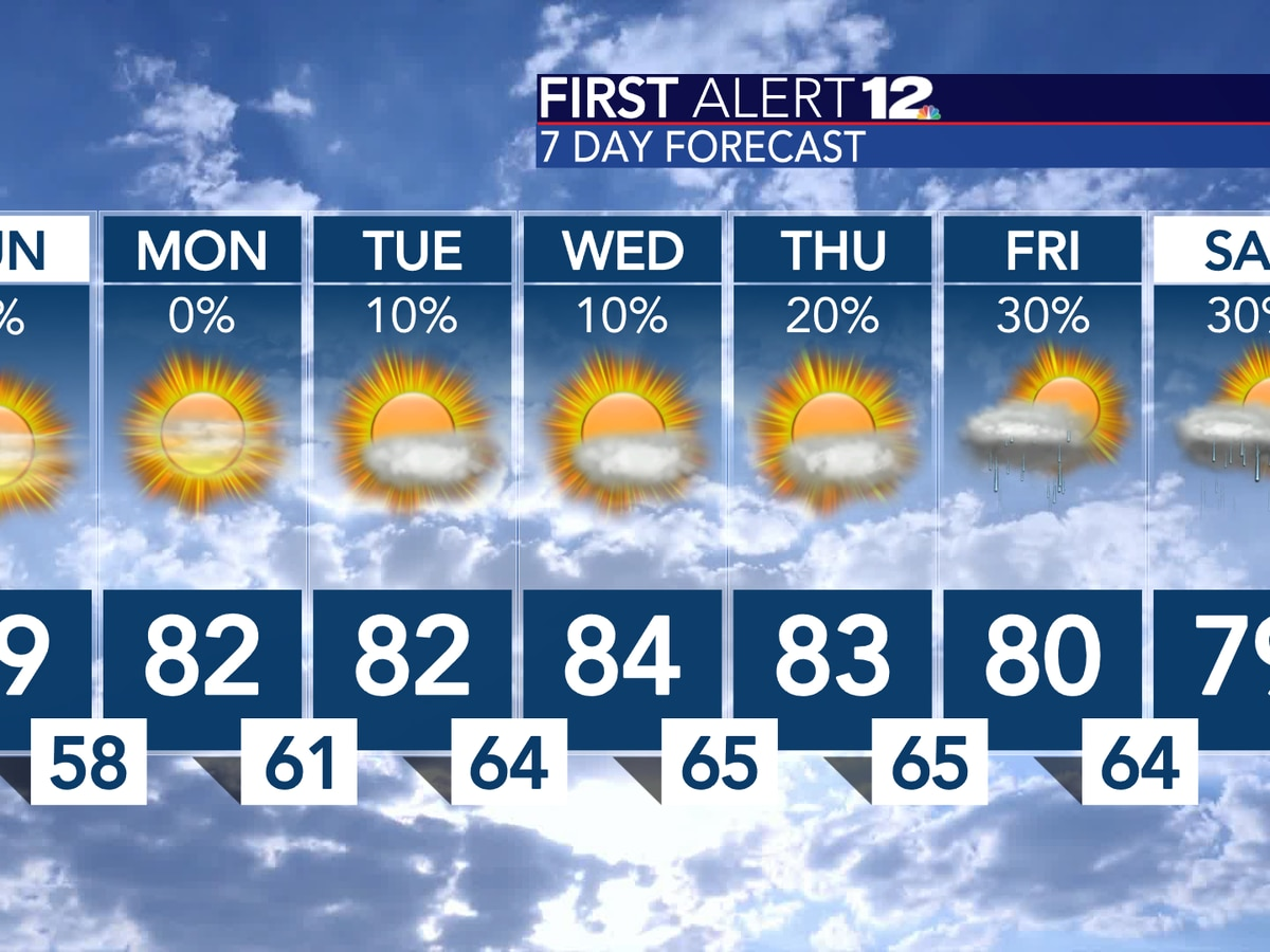 Warmer temperatures are on the way for the workweeek