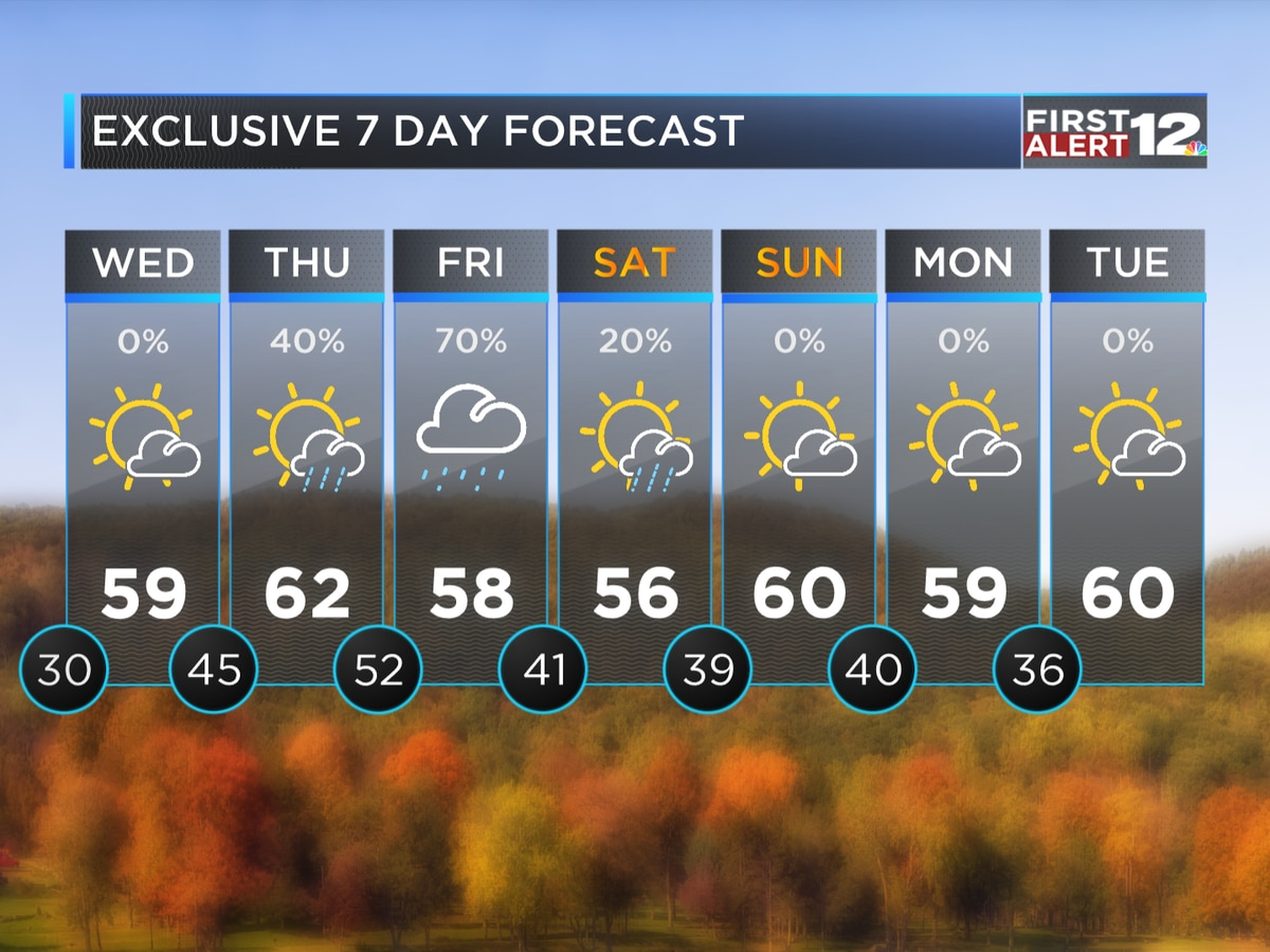 First Alert: Cold tonight, mild Wednesday