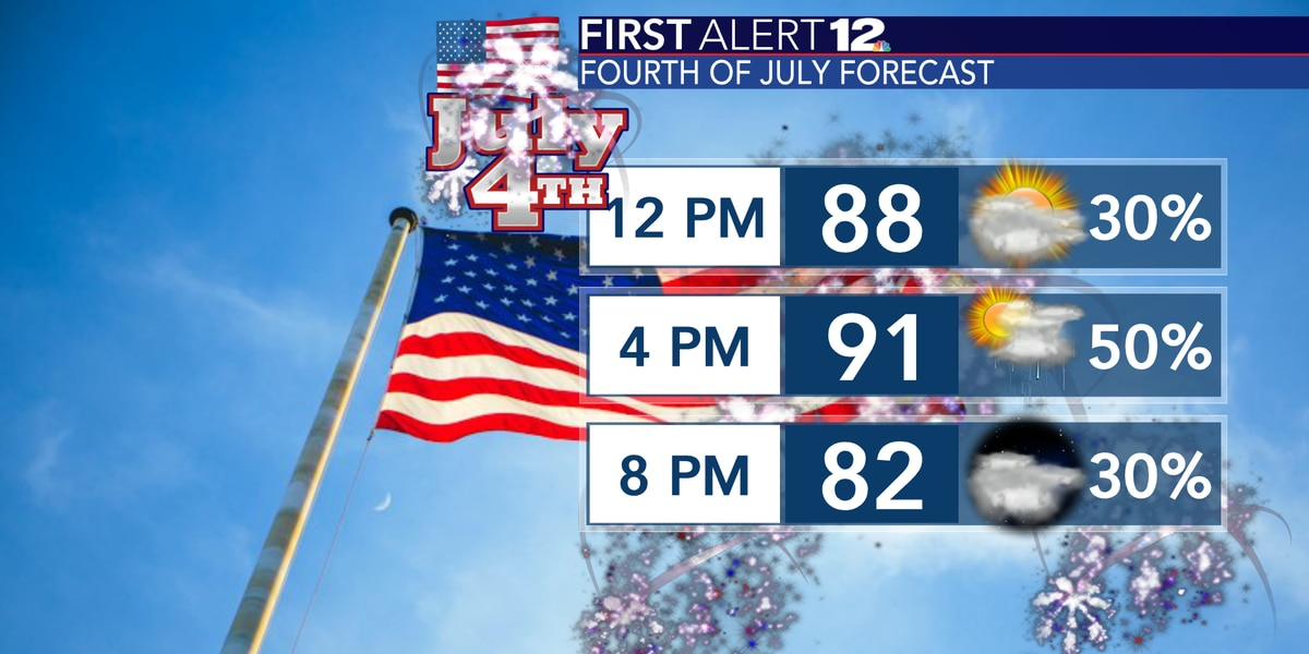 Scattered storms for the 4th; storms possible each day into next week