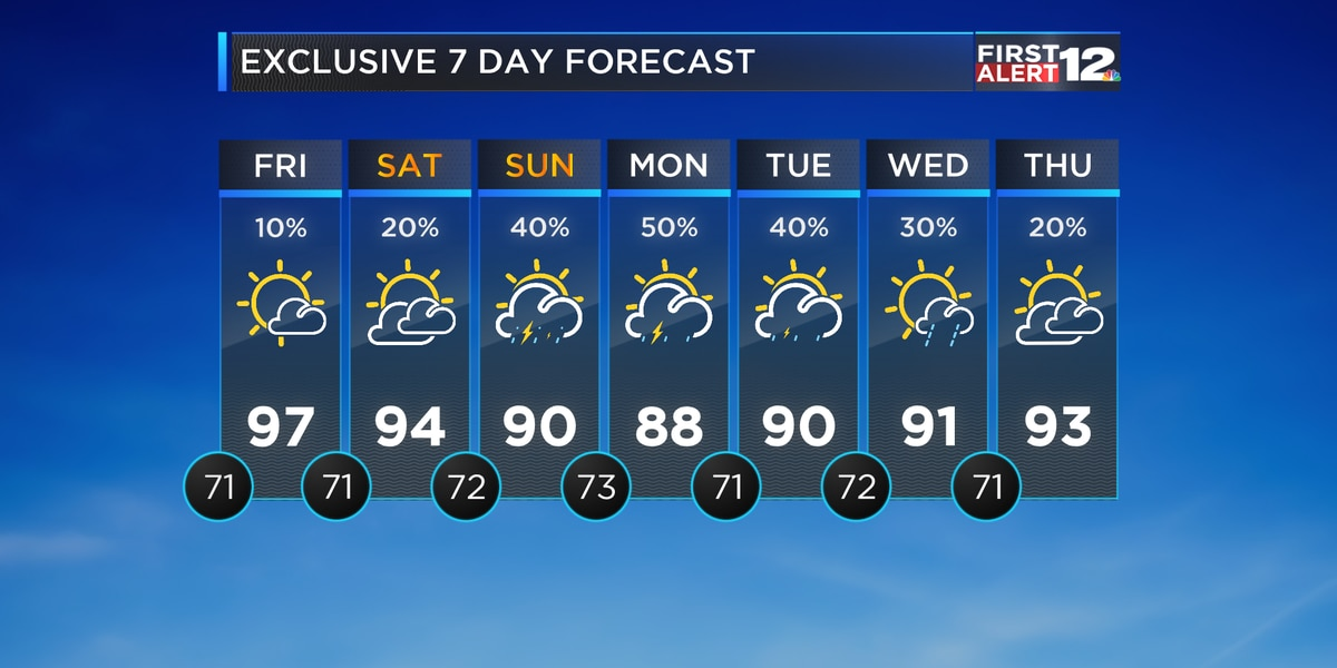 Friday's hot, but changes look to arrive this weekend