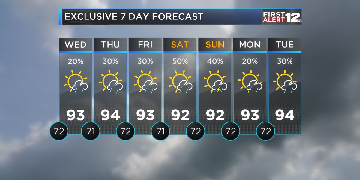Tracking more heat, humidity and storms for the rest of the week
