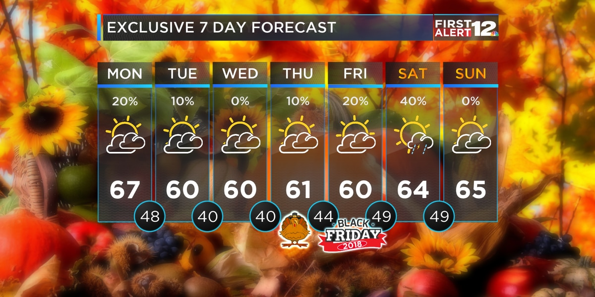 First Alert: Warmer through Monday, Cool-down again Tuesday