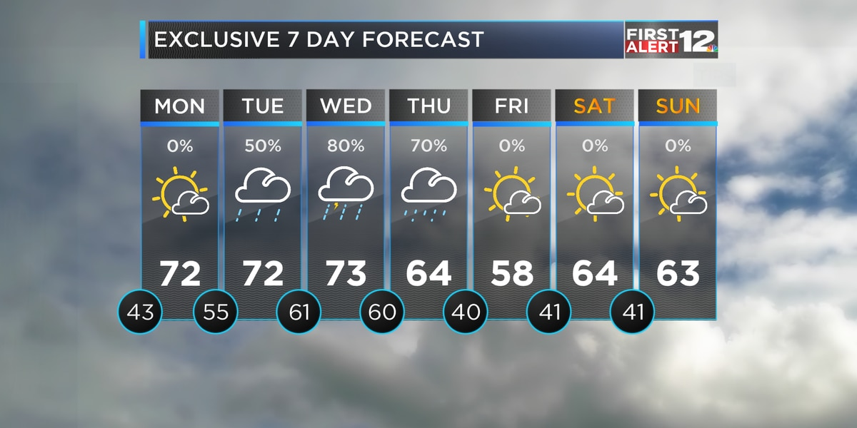 Warm-up continues, rain arrives next week