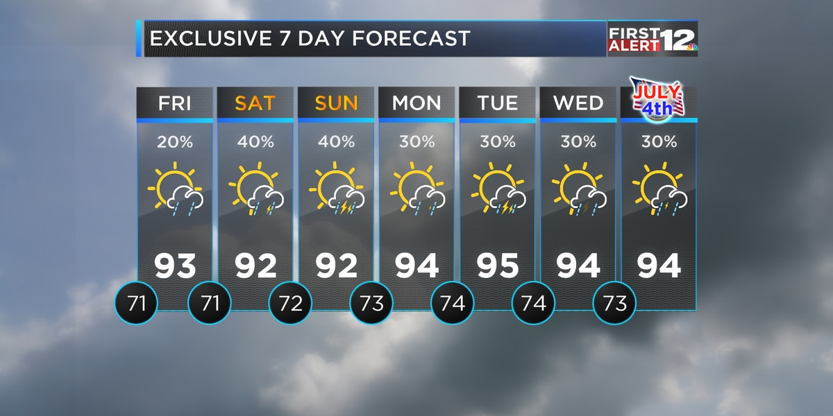 Another round of heat, humidity and storms