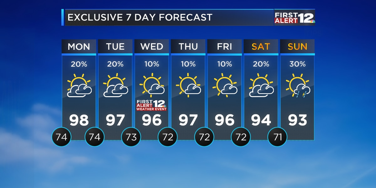 Above average heat continues over the next several days