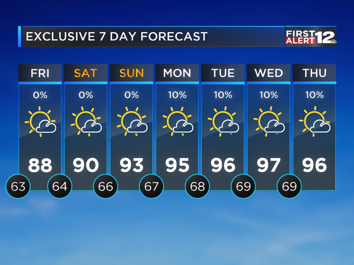 Nice through Sunday, then heat levels increase