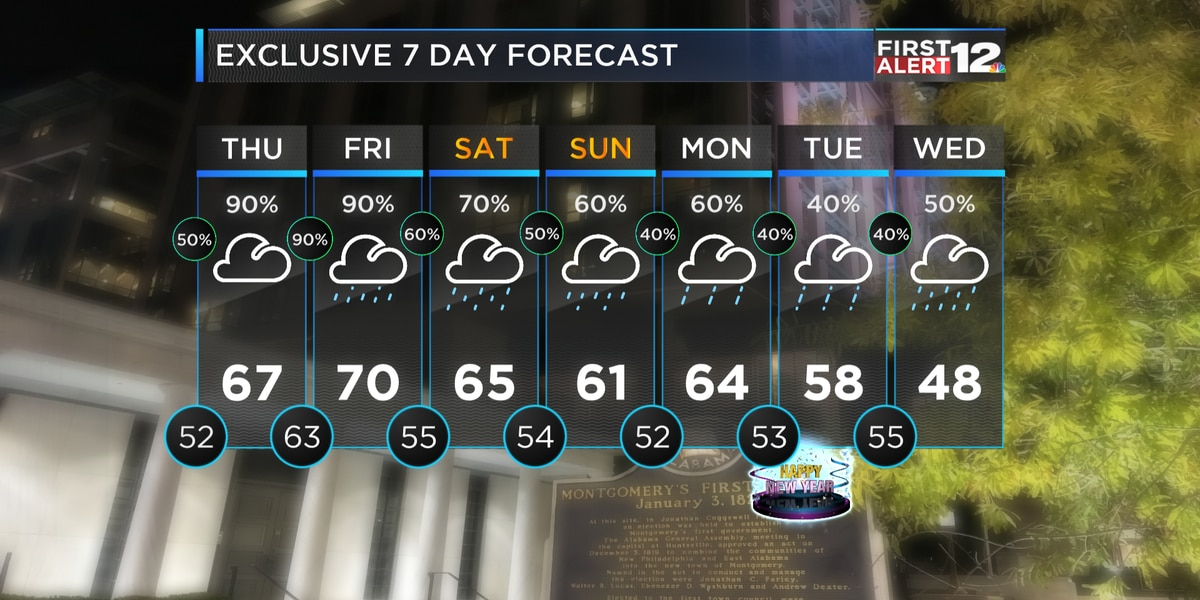 First Alert: A long stretch of wet weather ahead