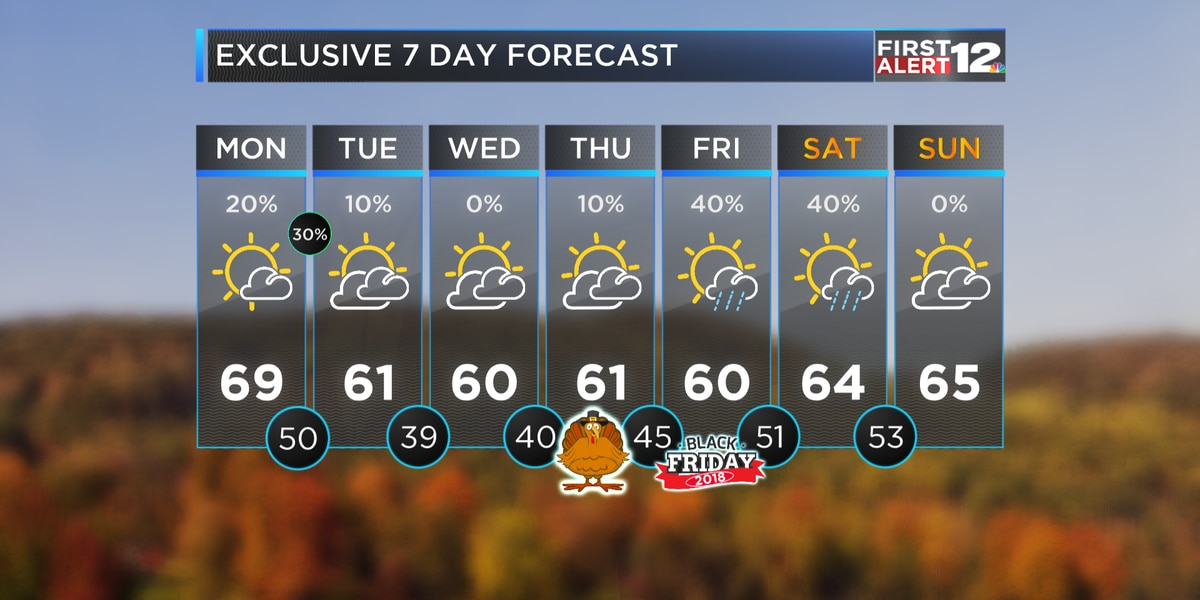 First Alert: Cool, dry Thanksgiving ahead...