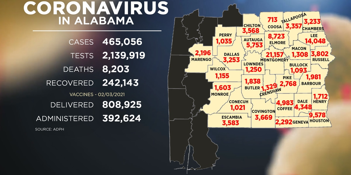 Alabama sees over 2,000 new COVID-19 cases Wednesday