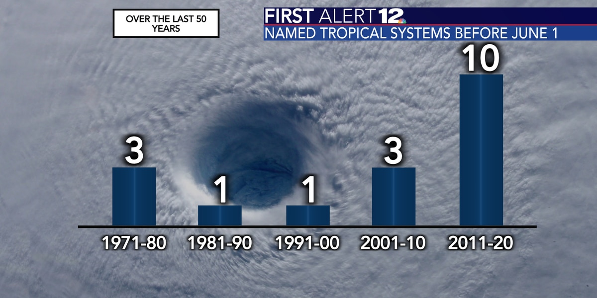 Hurricane season could start earlier in future years; 1 important change for 2021