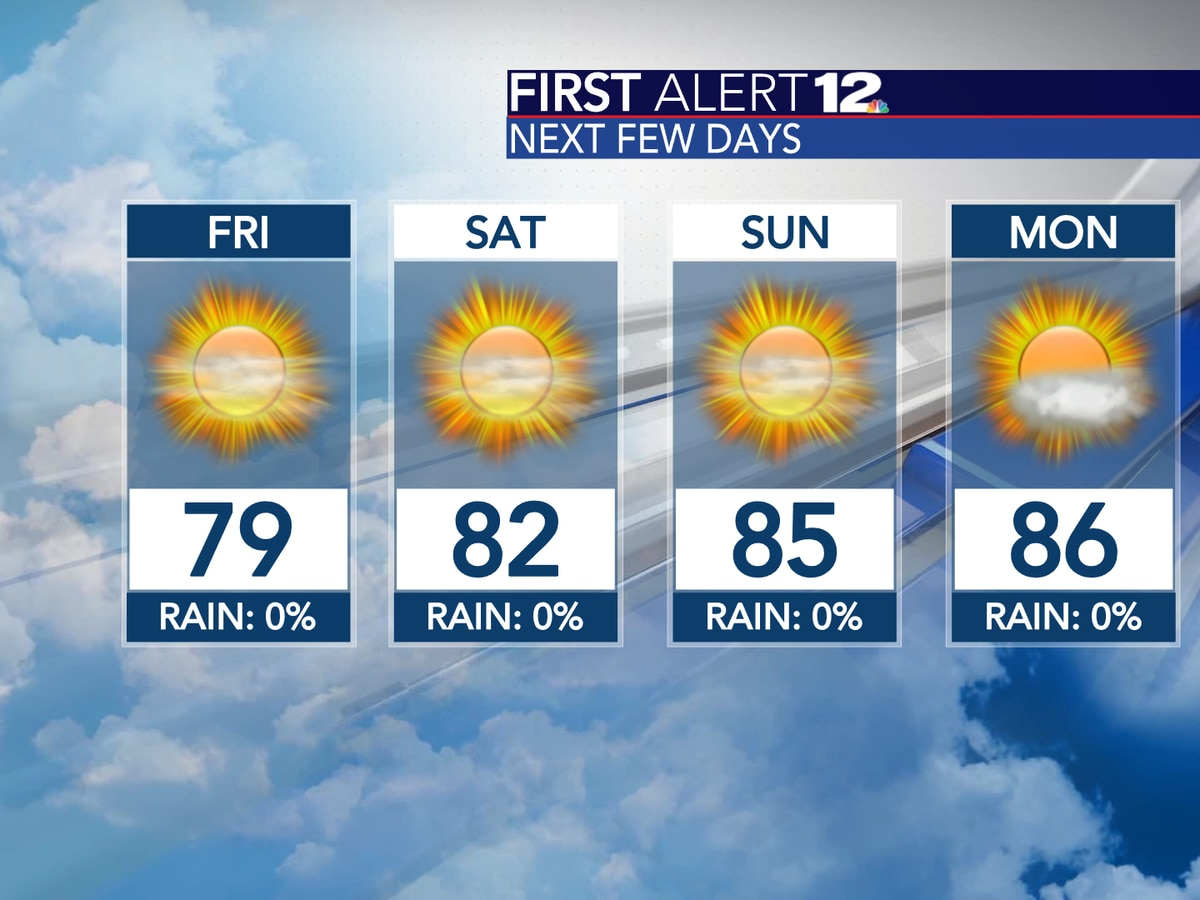 Sunny and dry now through the weekend!
