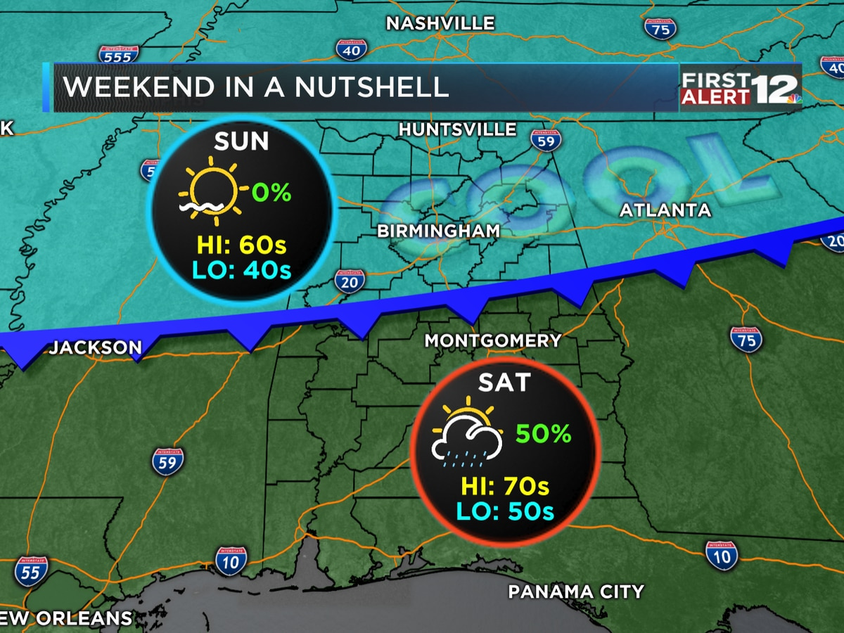 First Alert: Cold front to bring showers, cooler weather this weekend