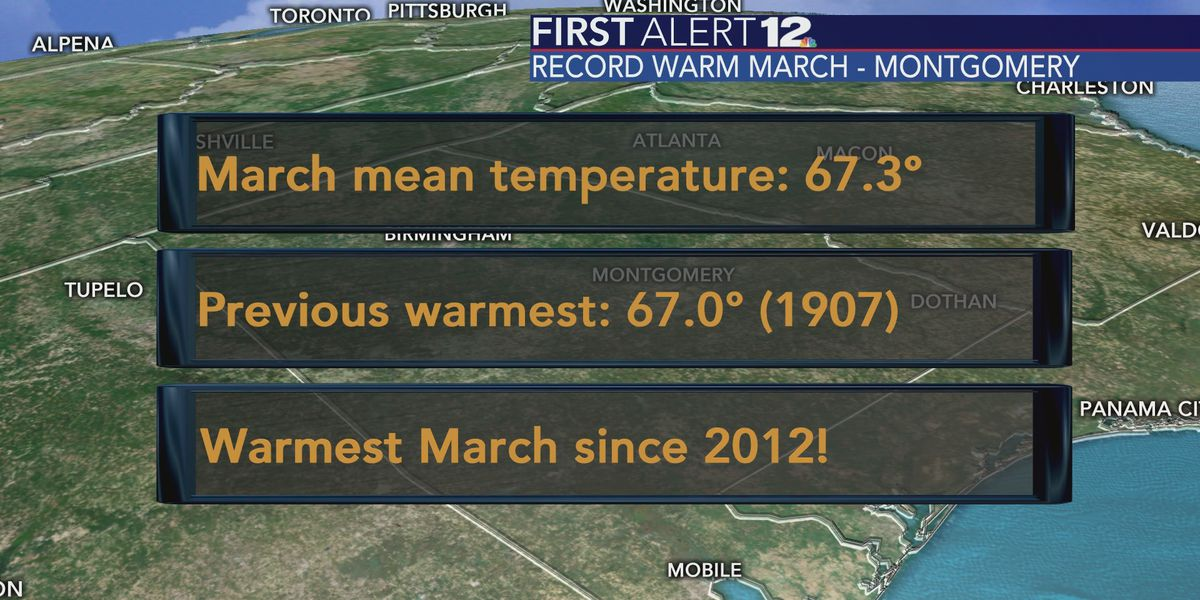 March 2020: Montgomery's mean temperatures were the warmest on record