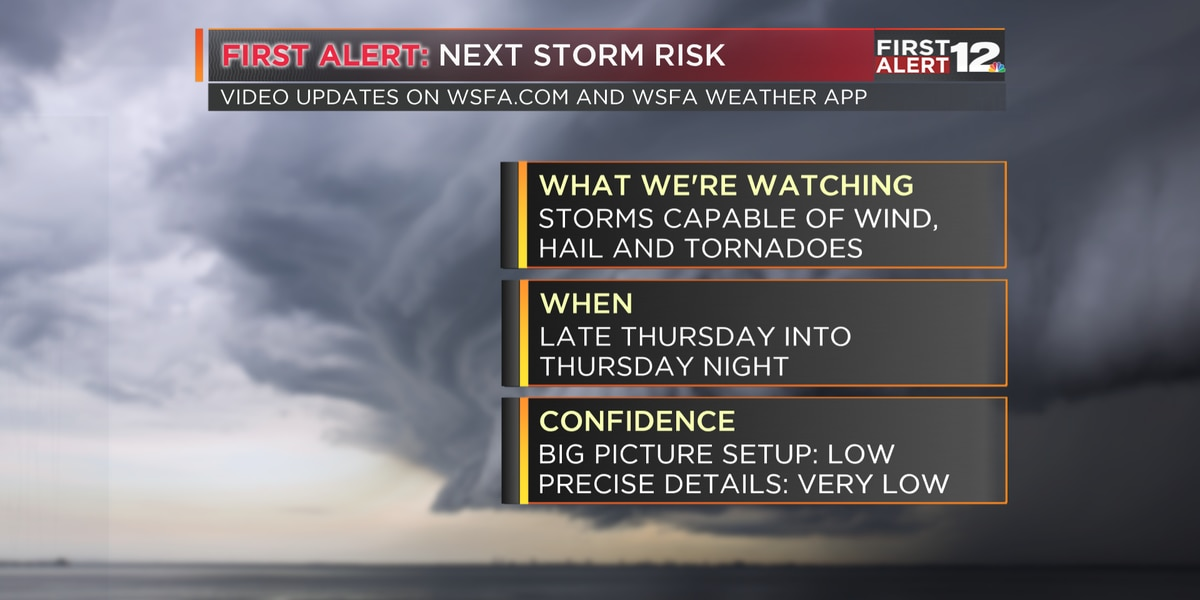 First Alert: Perfect Tuesday and Wednesday, then storms return