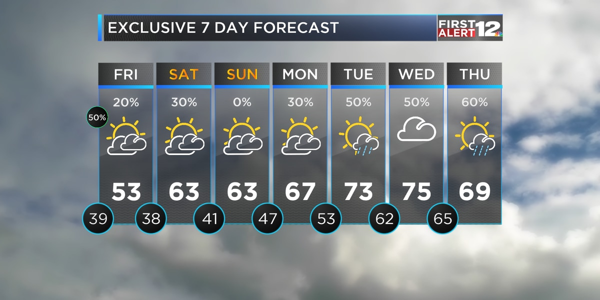 First Alert: Temperatures dropping, a few snow flakes possible for some early Friday
