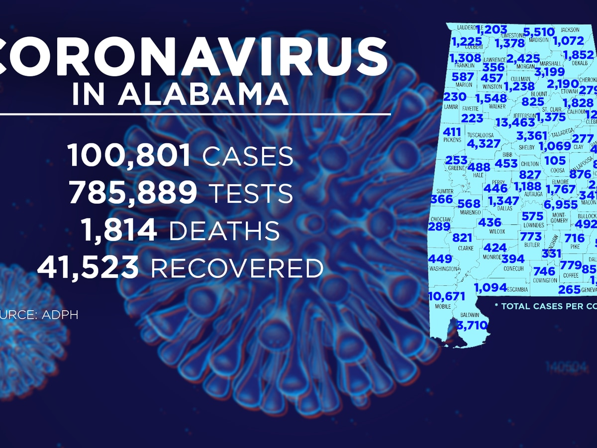 Alabama confirms 100,000th COVID-19 case