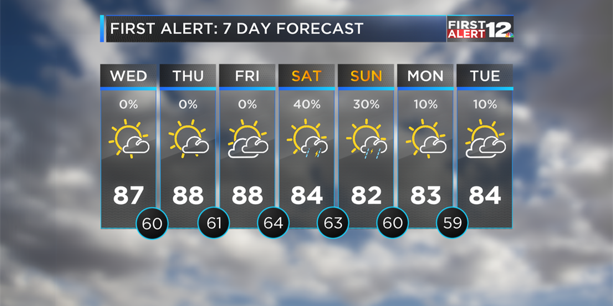 Vernon: Warm weather continues!
