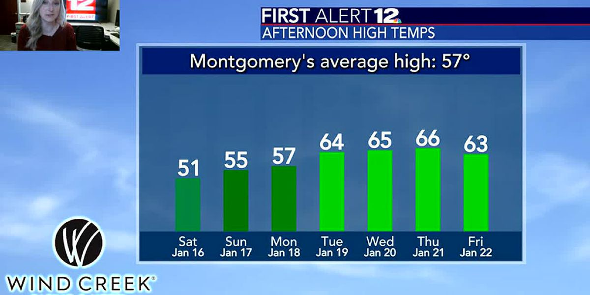 Temperatures will be warming up next week...