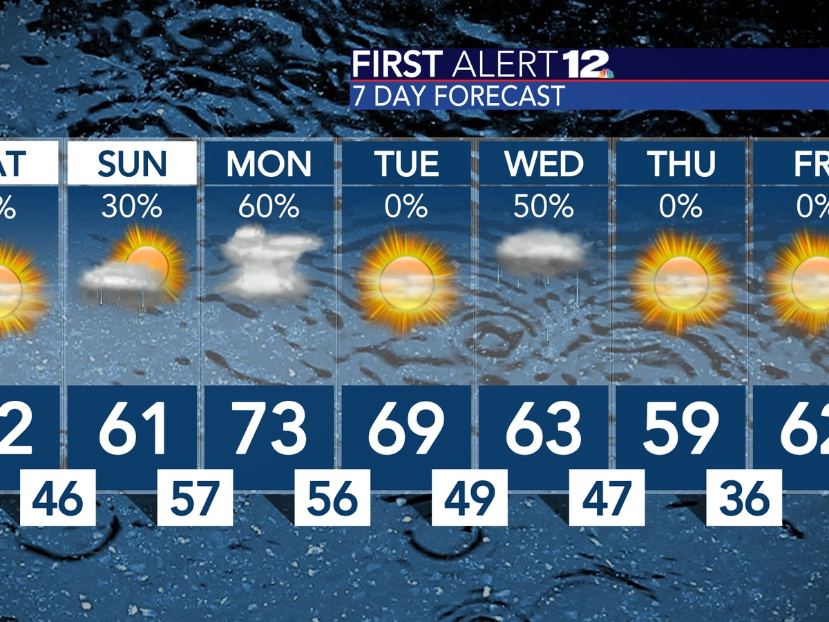 Showers now, dry Saturday, then two more systems next week