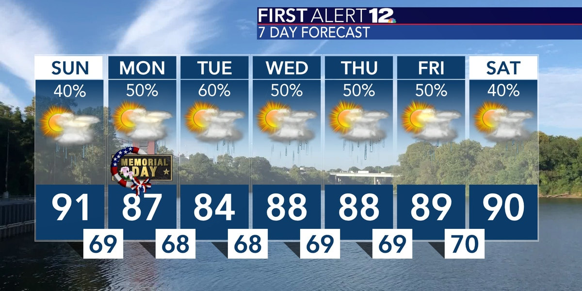 Another warm day with scattered storms