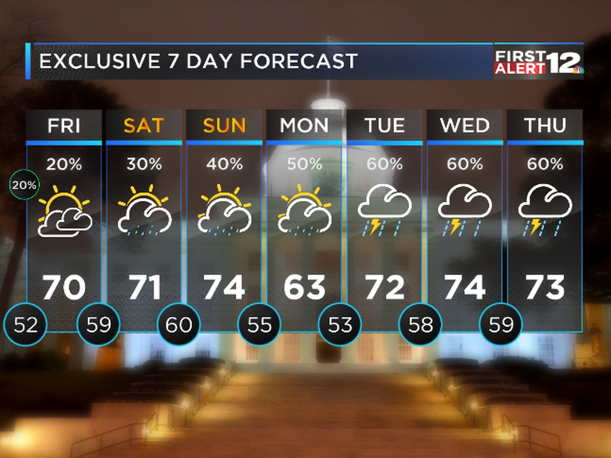 First Alert: Nice tonight, but wetter days are ahead