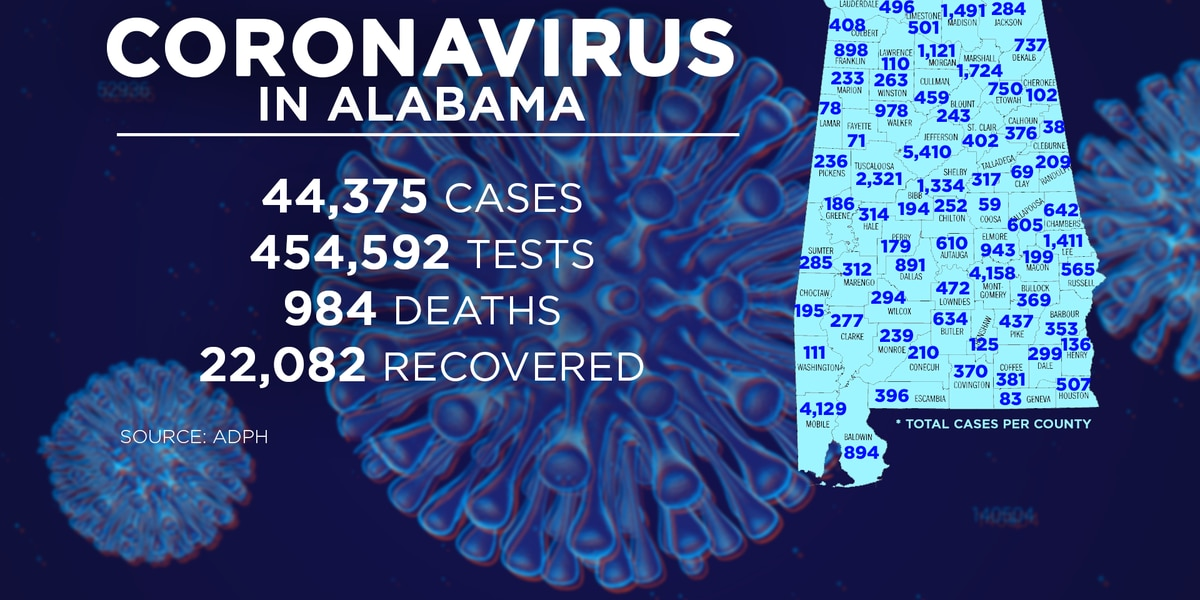 Alabama adds 4,771 new COVID-19 cases in 4 days