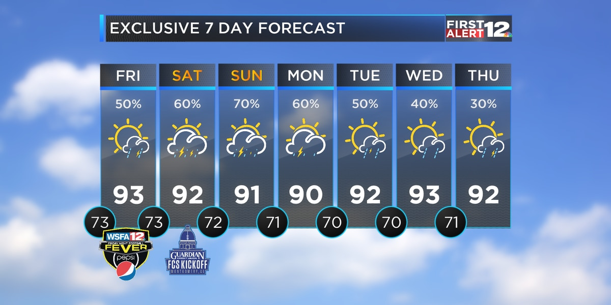 Rain chances ramp up this weekend