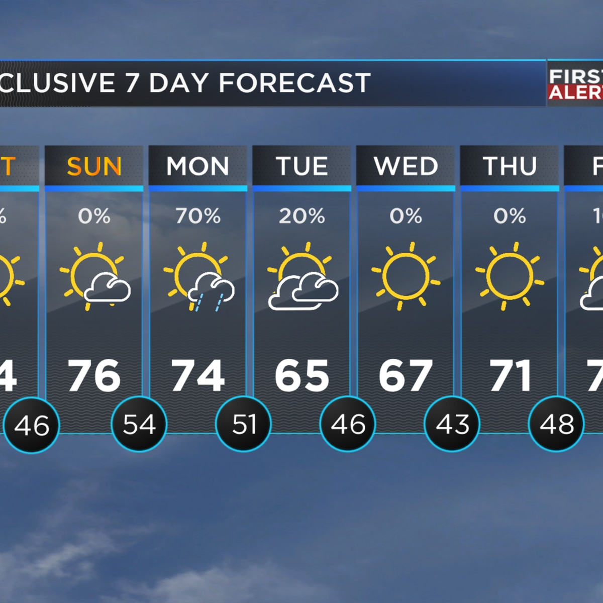 First Alert: Sunny and warm weekend