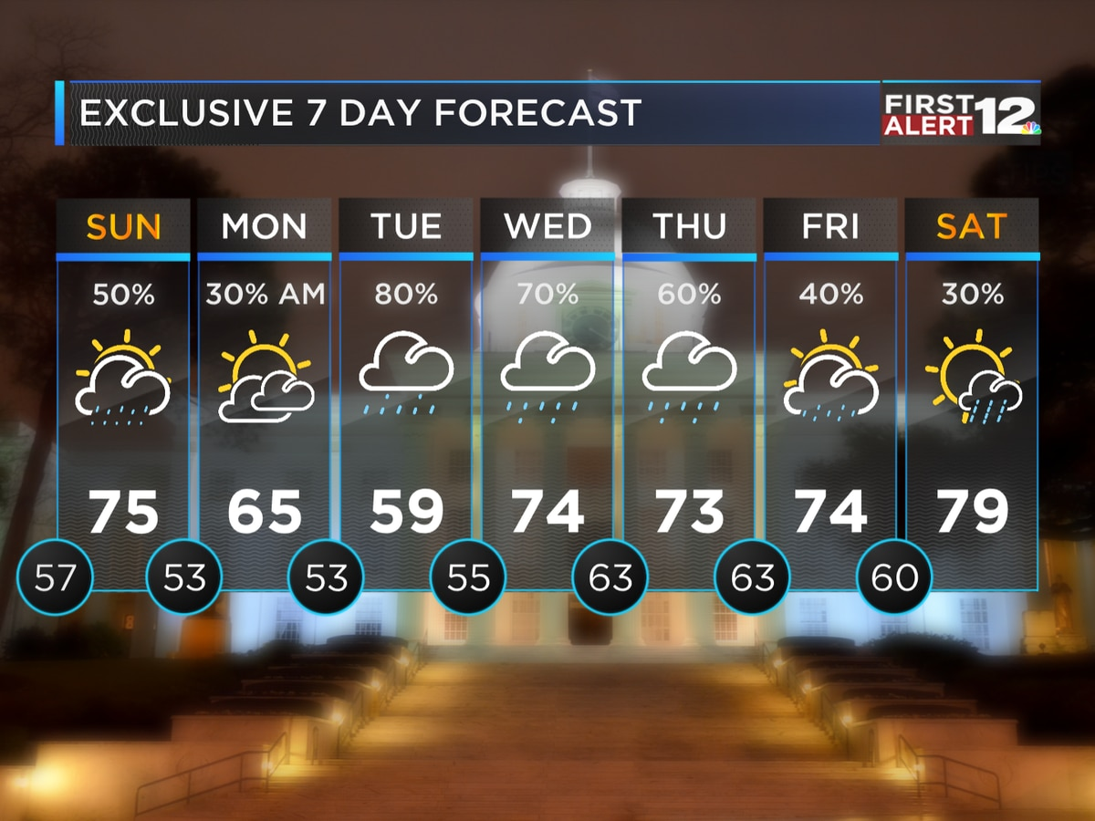 First Alert: Scattered showers Sunday and Monday, Widespread rain by midweek