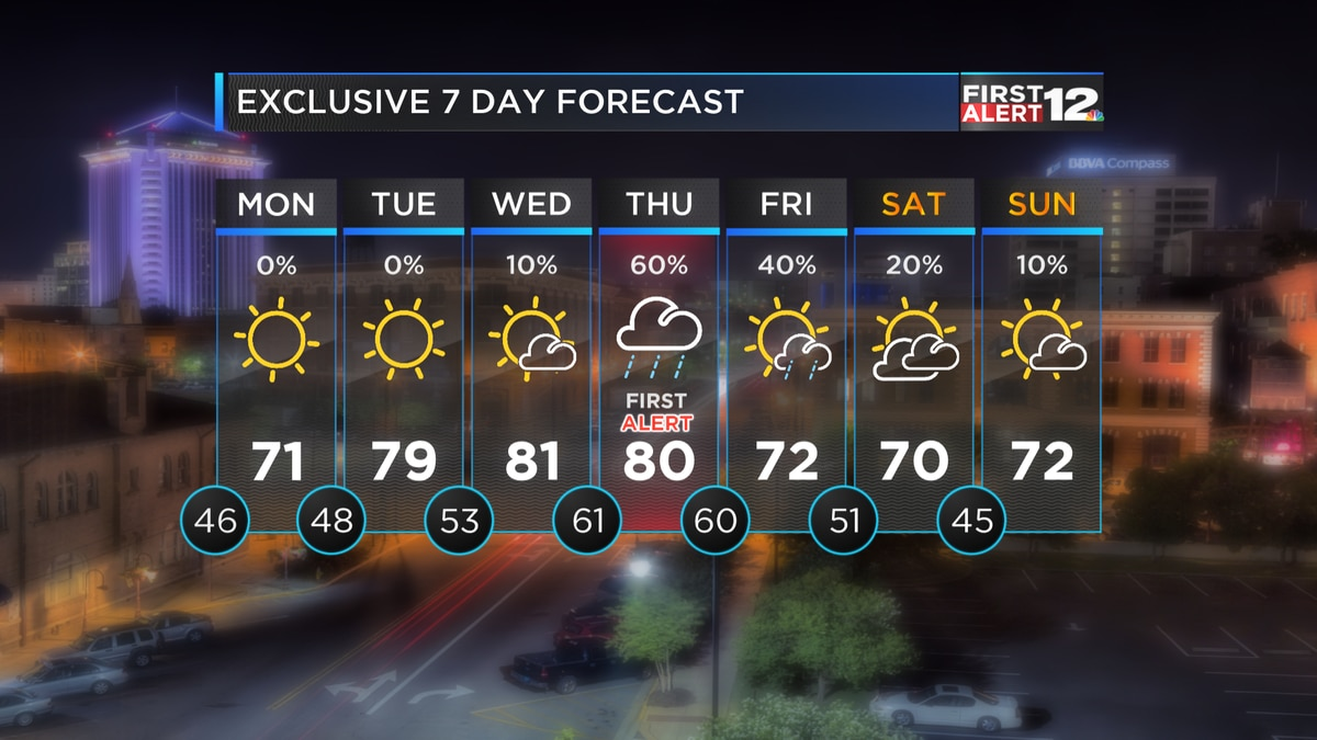 First Alert: Cooler air returns briefly