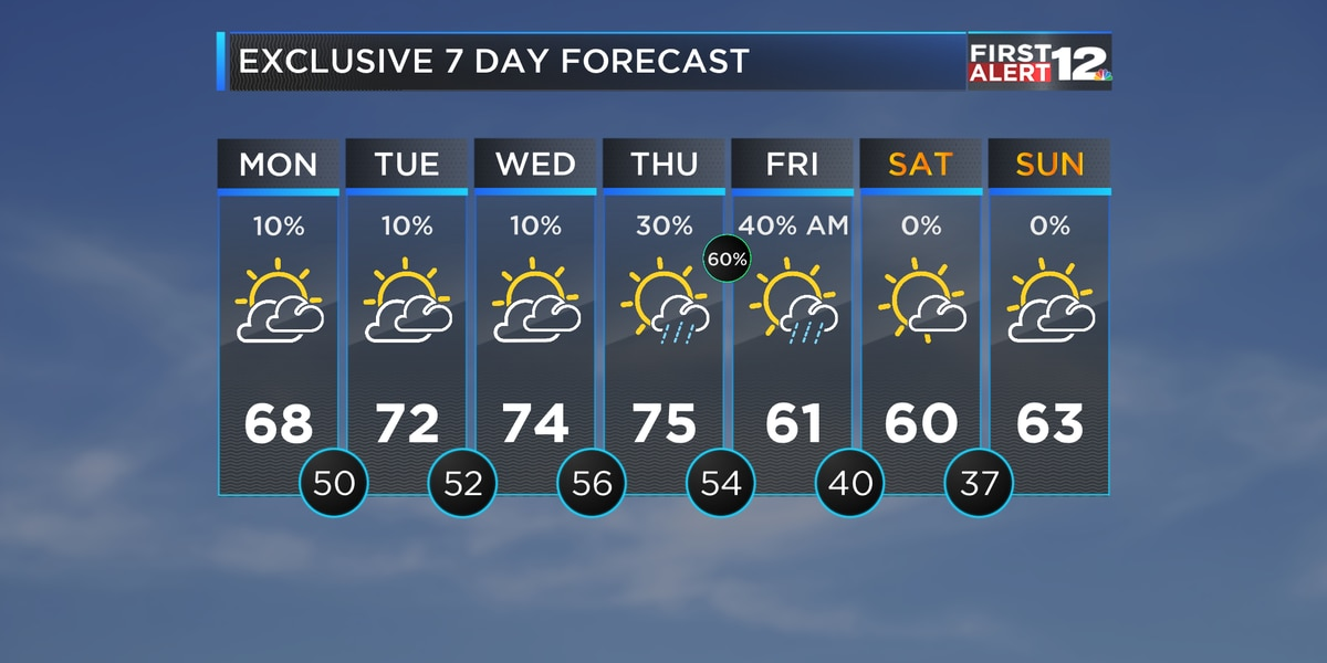 Mainly dry, comfortable through Wednesday