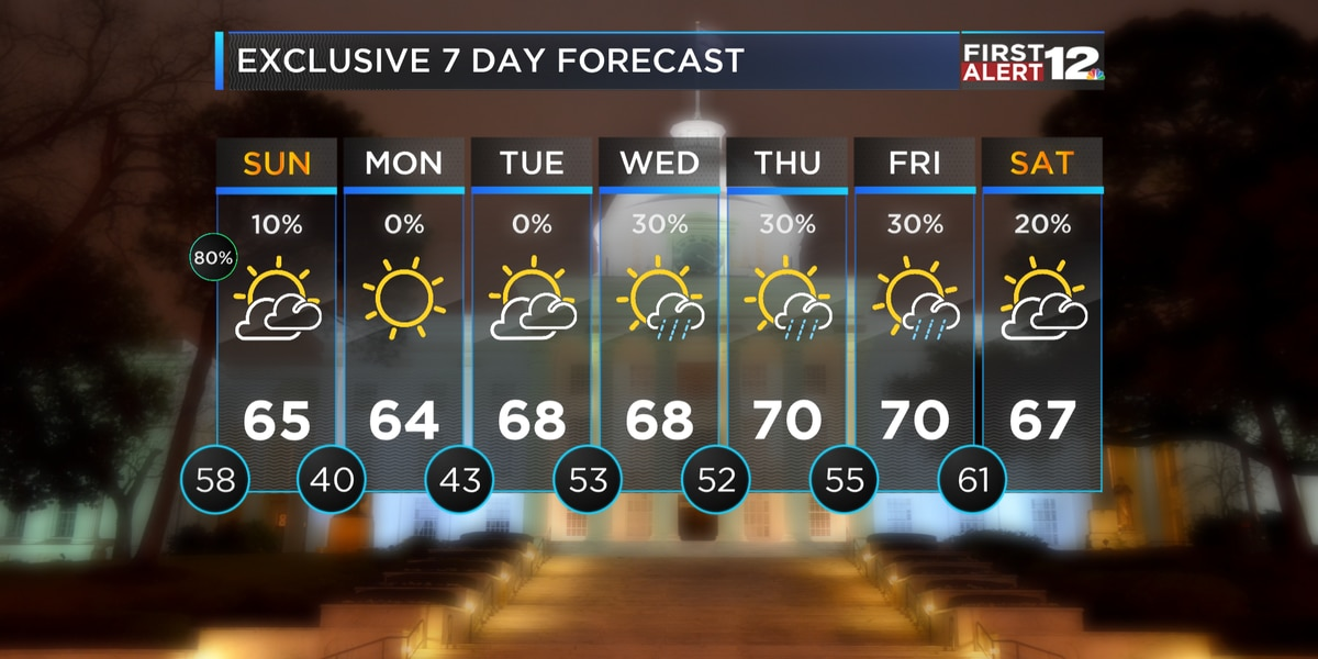First Alert: Storms moving through now, dry and cooler behind front