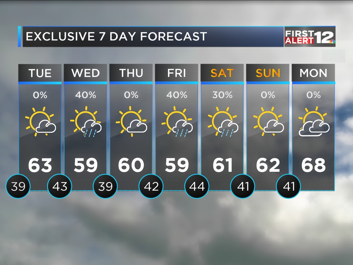 On and off rain this week