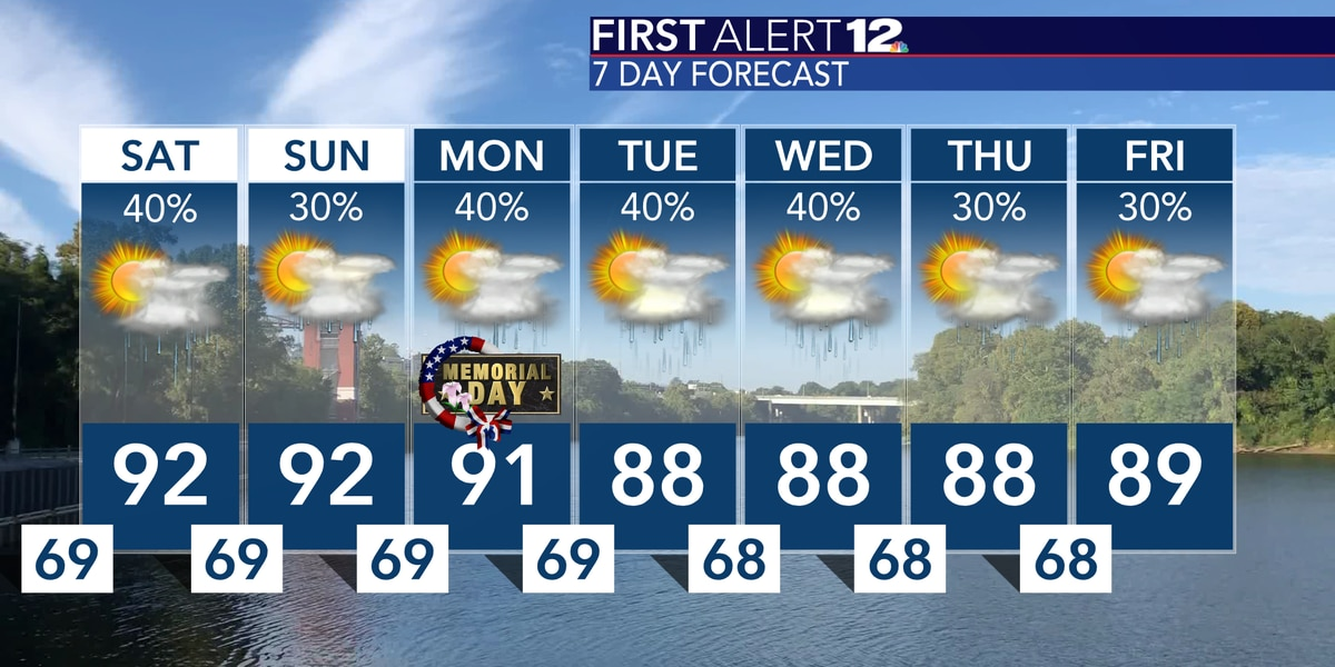Warm weekend ahead with scattered storms possible