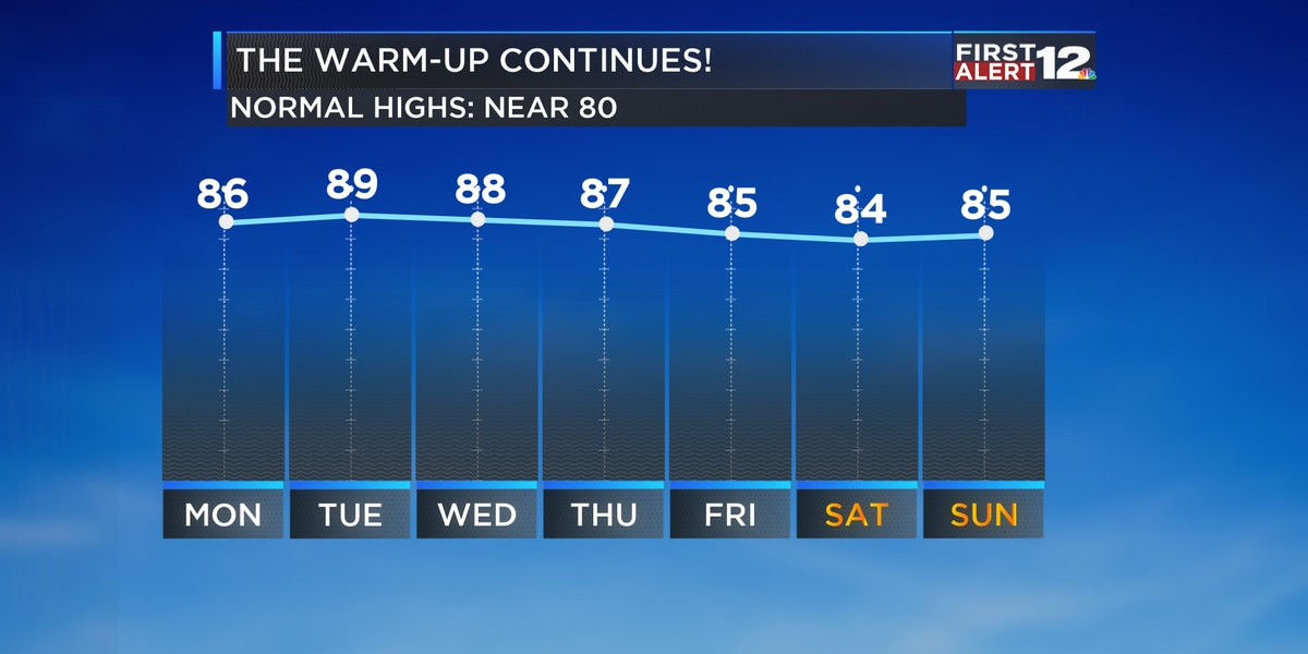 First Alert: The warm-up continues