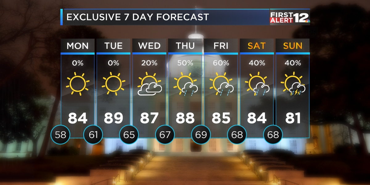 First Alert: Warming up into the workweek