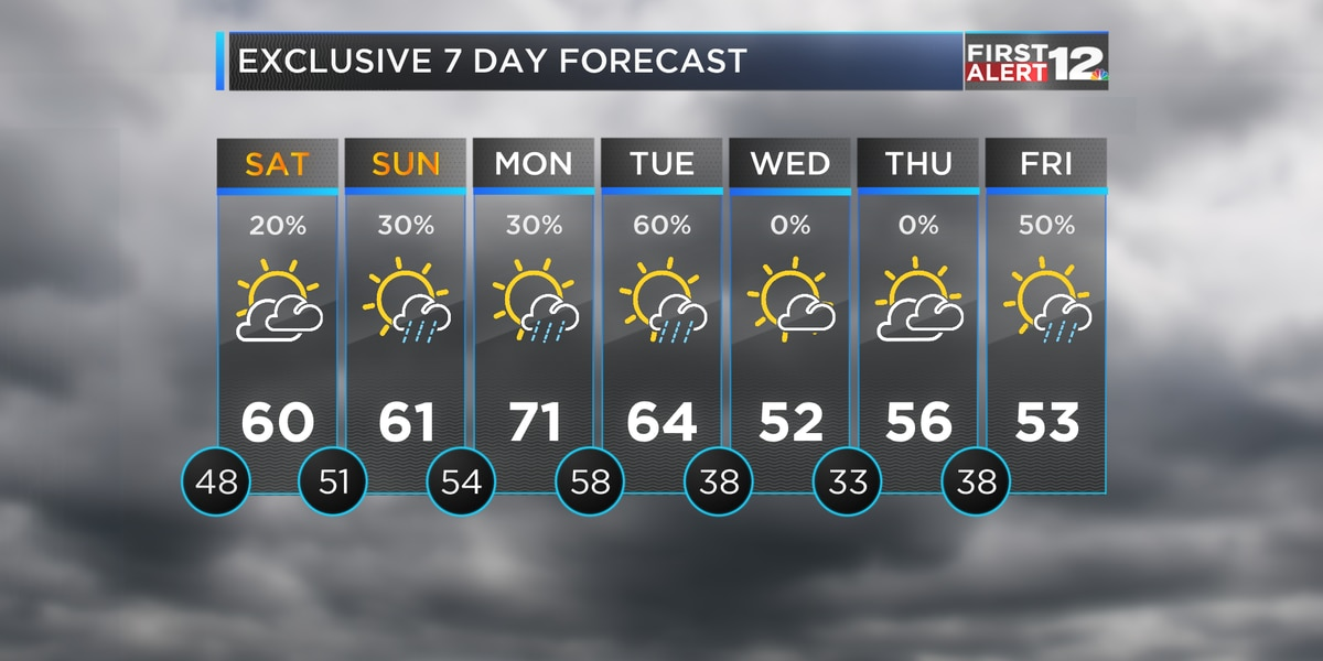 Widespread rain is gone, but some showers are possible this weekend