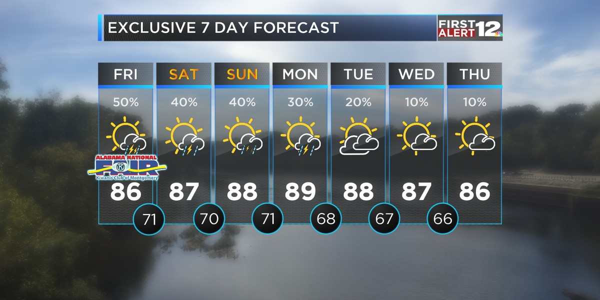 First Alert: Scattered showers and storms Friday